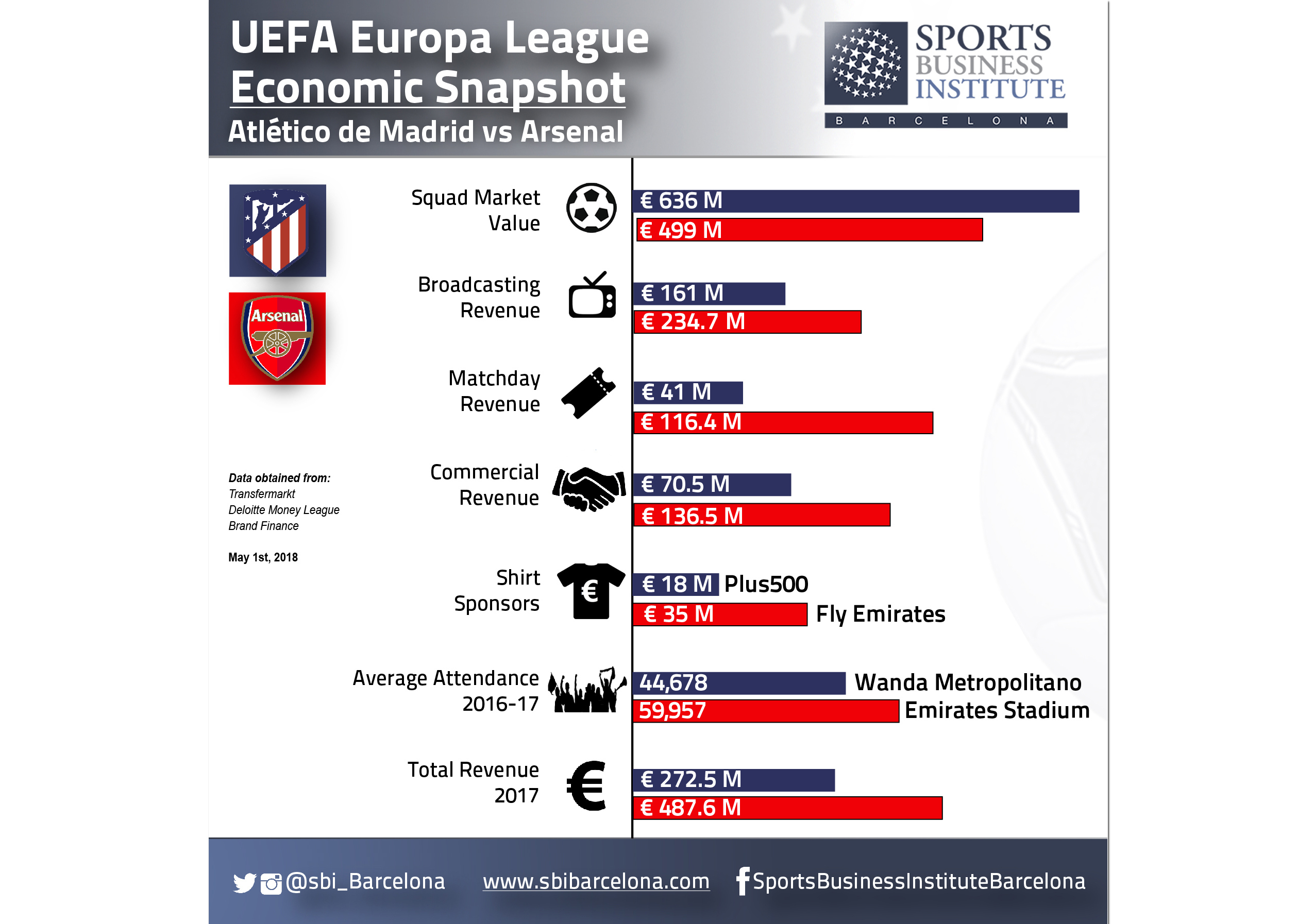 The Business of European Club Competitions | Sports Business