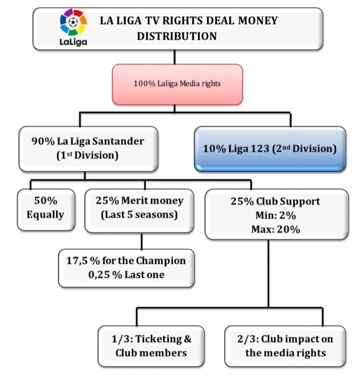 La Liga TV Rights Analysis | Sports Business institute