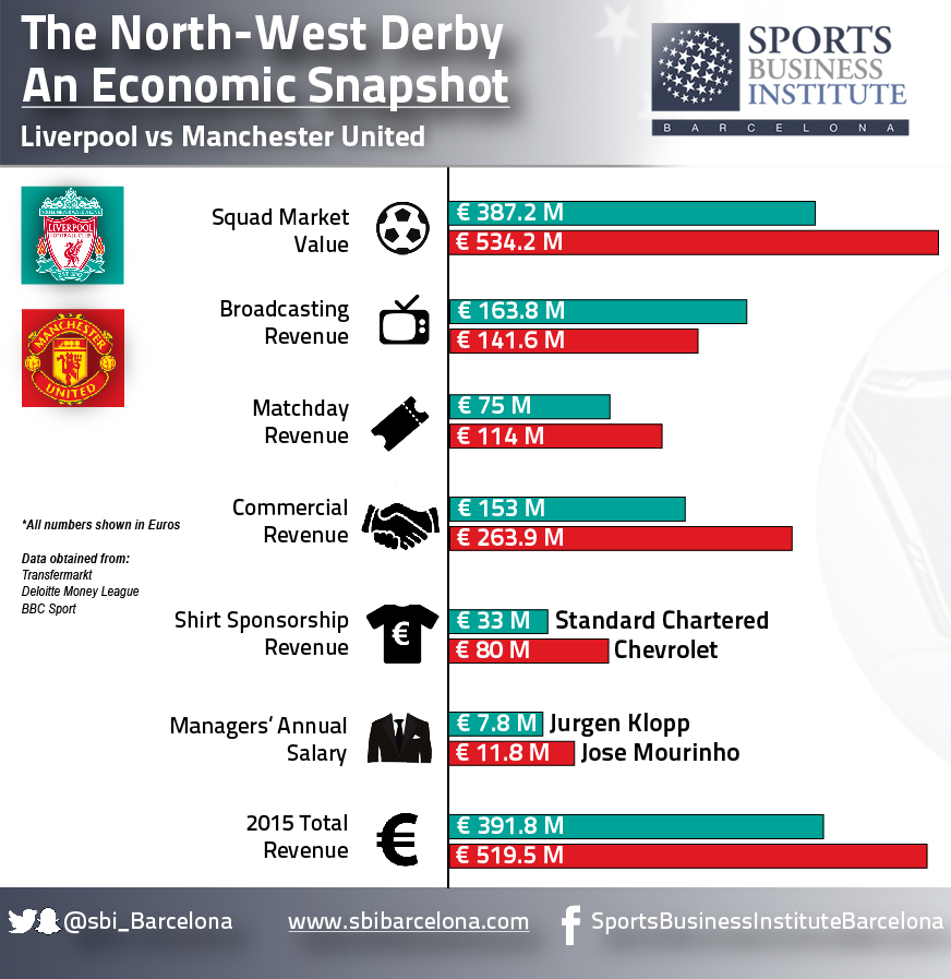 Liverpool vs  Manchester United - An Economic Snapshot