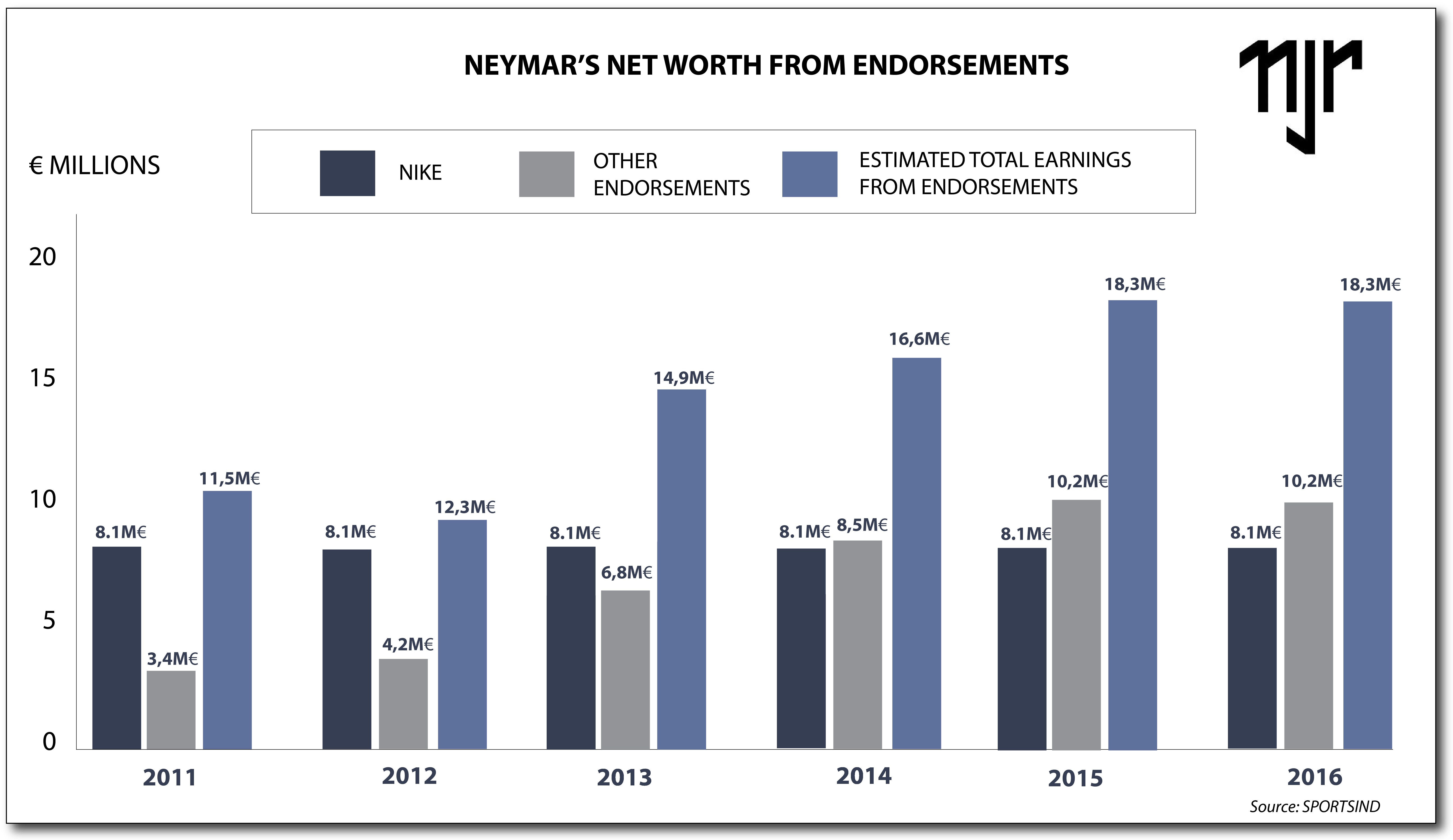 Neymar's record transfer to PSG: An economic snapshot