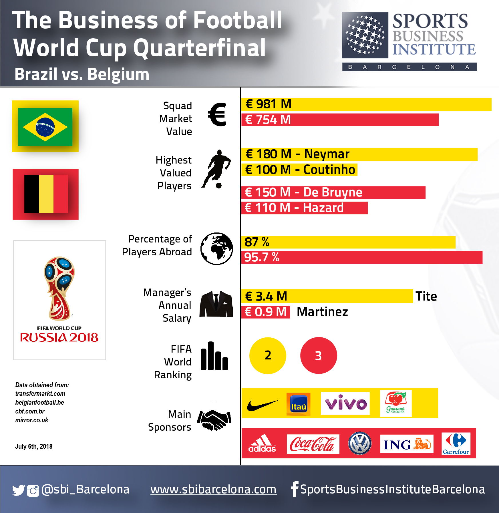 The Business of Football - World Cup Quarterfinals | Sports