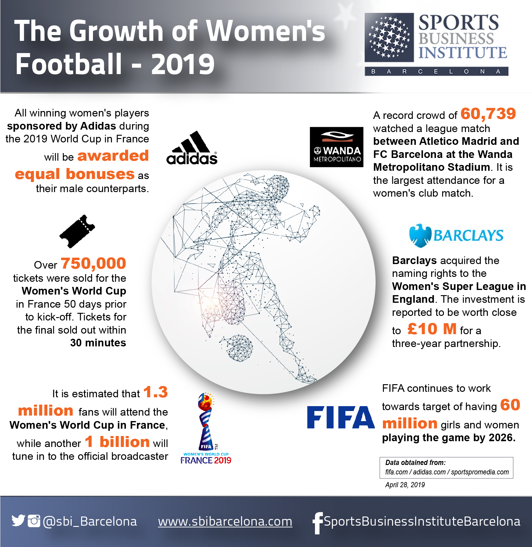Football Is - Just As Much - a Women's Game   Sports Business institute
