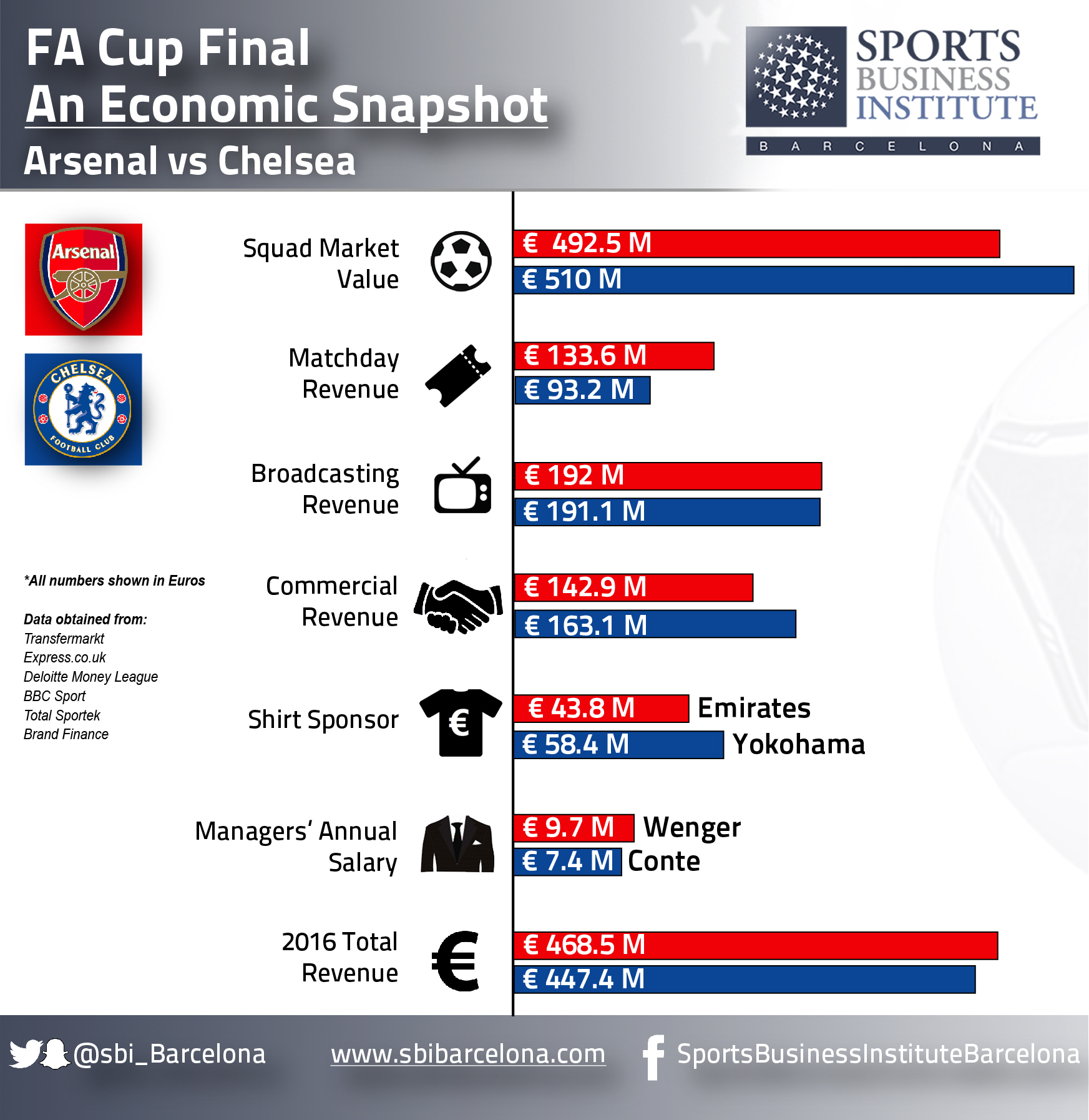 Fa Cup Final An Economic Snapshot Sports Business Institute #nbcsports #premierleague #arsenal #watford » subscribe to nbc. fa cup final an economic snapshot