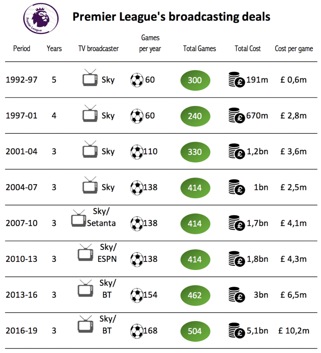 TV Rights in Football - Premier League Analysis | Sports