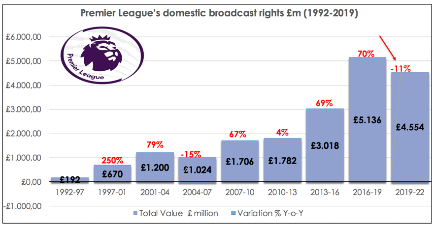 TV Rights in Football - Premier League Analysis   Sports